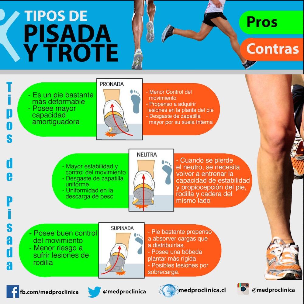 Imagen_Lesiones_Patrones_de_trote_y_pisada_Medpro_Clinica_01