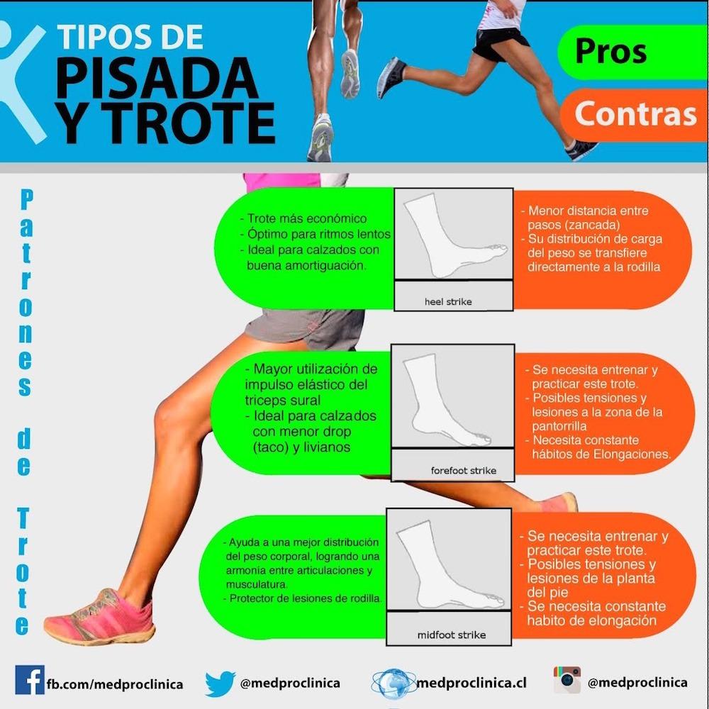 Imagen_Lesiones_Patrones_de_trote_y_pisada_Medpro_Clinica_02