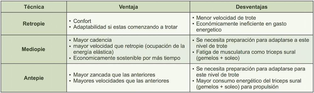 Tabla_Lesiones_Patrones_de_trote_y_pisada_Medpro_Clinica_01