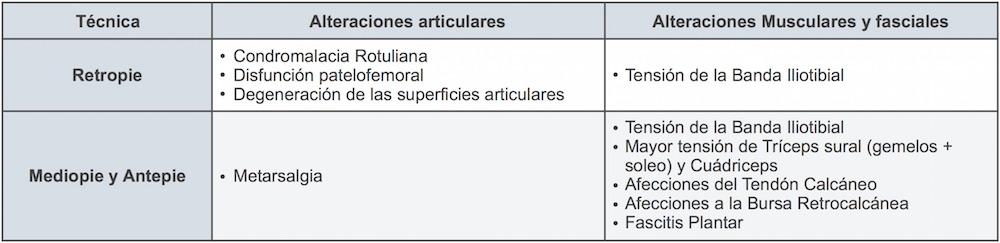 Tabla_Lesiones_Patrones_de_trote_y_pisada_Medpro_Clinica_02
