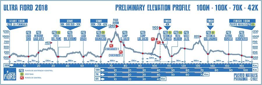 Clic para detalles de 100M, 100, 70 y 42 km